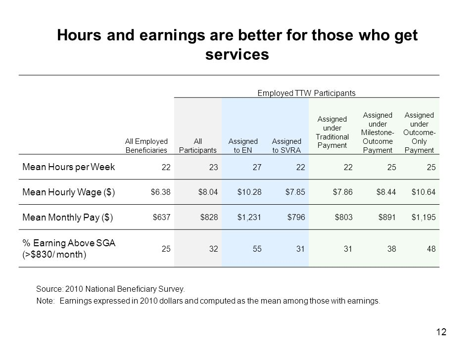 12 Hours and earnings are better for those who get services All Employed Beneficiaries Employed TTW Participants All Participants Assigned to EN Assigned to SVRA Assigned under Traditional Payment Assigned under Milestone- Outcome Payment Assigned under Outcome- Only Payment Mean Hours per Week 22232722 25 Mean Hourly Wage ($) $6.38$8.04$10.28$7.85$7.86$8.44$10.64 Mean Monthly Pay ($) $637$828$1,231$796$803$891$1,195 % Earning Above SGA (>$830/ month) 25325531 3848 Source: 2010 National Beneficiary Survey.