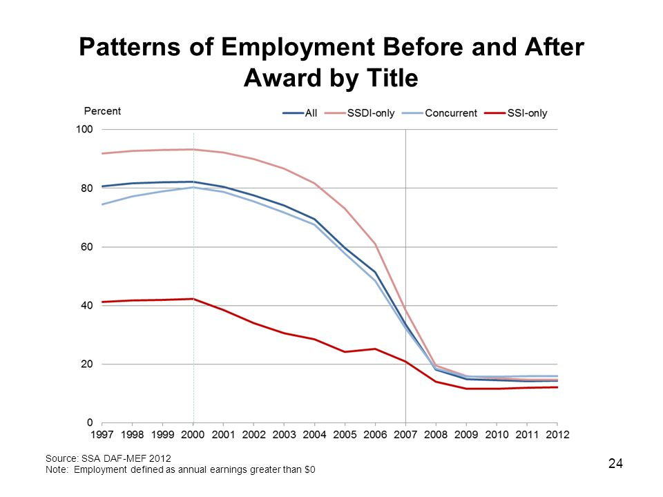 Patterns of Employment Before and After Award by Title 24 Source: SSA DAF-MEF 2012 Note: Employment defined as annual earnings greater than $0