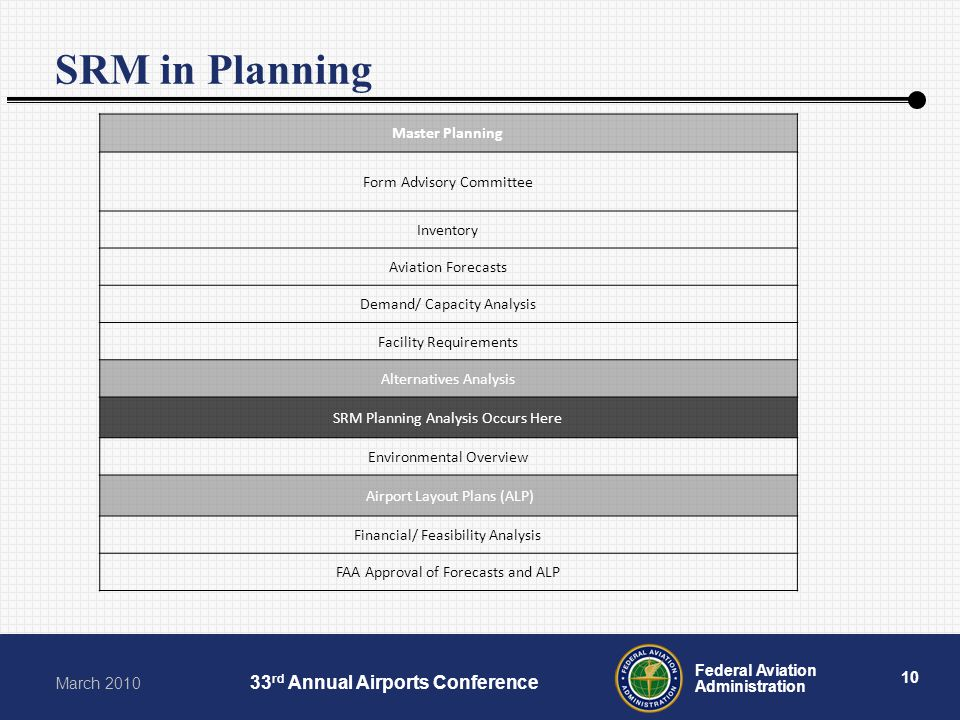 10 Federal Aviation Administration March rd Annual Airports Conference SRM in Planning Master Planning Form Advisory Committee Inventory Aviation Forecasts Demand/ Capacity Analysis Facility Requirements Alternatives Analysis SRM Planning Analysis Occurs Here Environmental Overview Airport Layout Plans (ALP) Financial/ Feasibility Analysis FAA Approval of Forecasts and ALP Master Plan