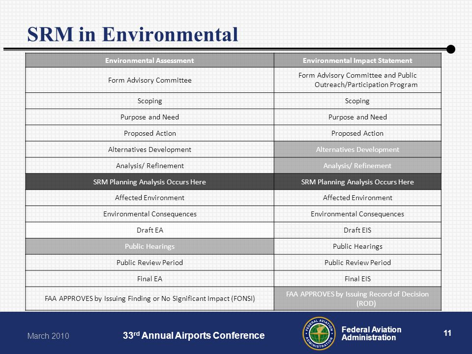 11 Federal Aviation Administration March 2010 33 rd Annual Airports Conference SRM in Environmental Environmental AssessmentEnvironmental Impact State