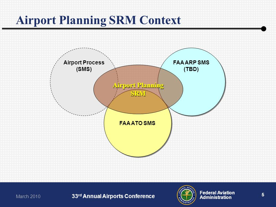 5 Federal Aviation Administration March 2010 33 rd Annual Airports Conference Airport Planning SRM Context Airport Process (SMS) FAA ATO SMS FAA ARP S