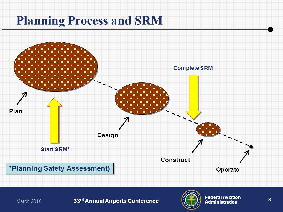 8 Federal Aviation Administration March 2010 33 rd Annual Airports Conference Planning Process and SRM Plan Construct Design Operate Complete SRM *Pla