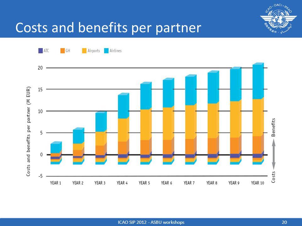 20 Costs and benefits per partner ICAO SIP 2012 - ASBU workshops