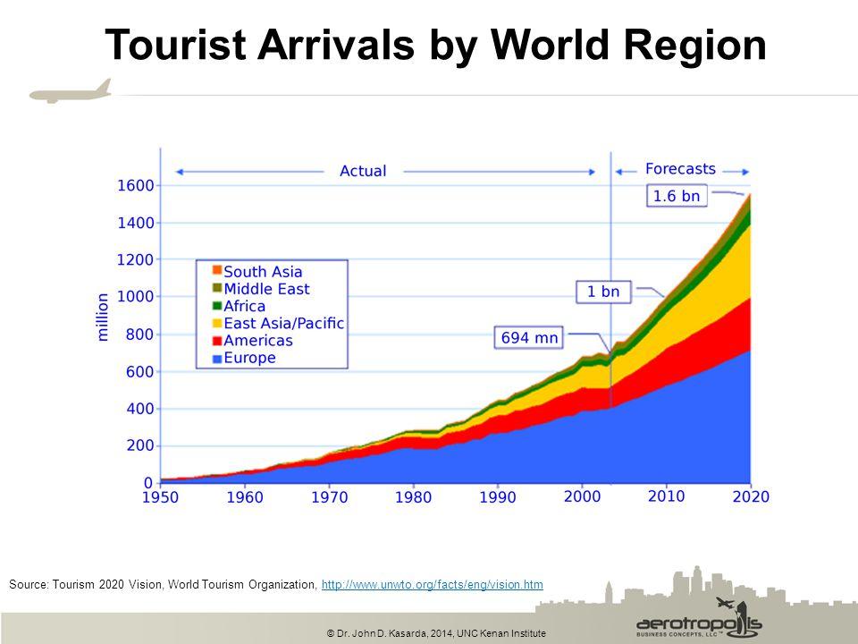 © Dr. John D. Kasarda, 2014, UNC Kenan Institute Tourist Arrivals by World Region Source: Tourism 2020 Vision, World Tourism Organization, http://www.