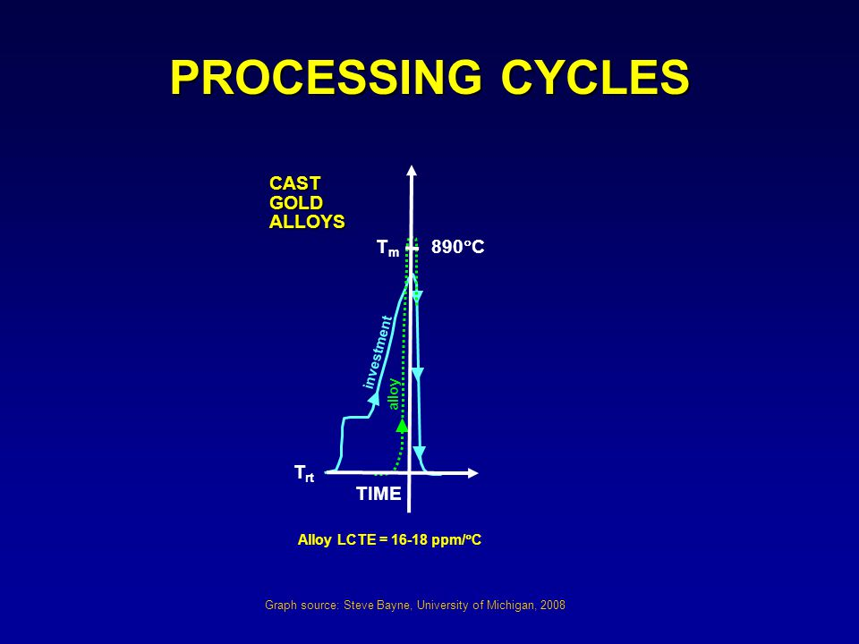 PROCESSING CYCLES investment alloy TIME Alloy LCTE = 16-18 ppm/  C CASTGOLDALLOYS TmTm 890  C T rt Graph source: Steve Bayne, University of Michigan