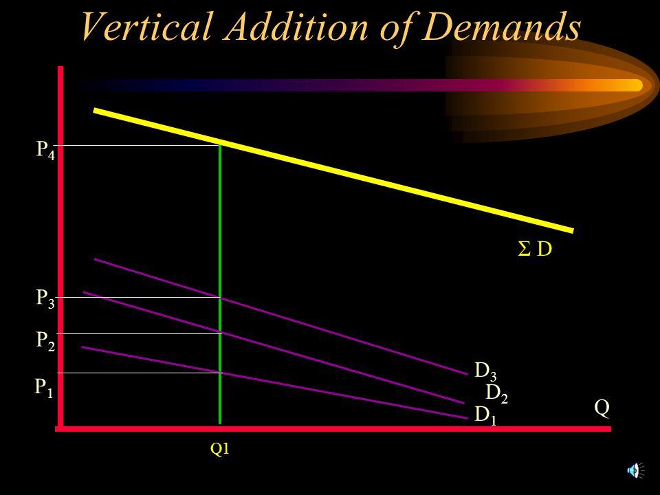Vertical Addition of Demands Q Q1 Σ D D3D3 D2D2 D1D1 P1P1 P3P3 P2P2 P4P4