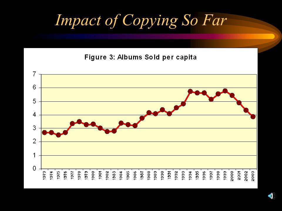 Impact of Copying So Far