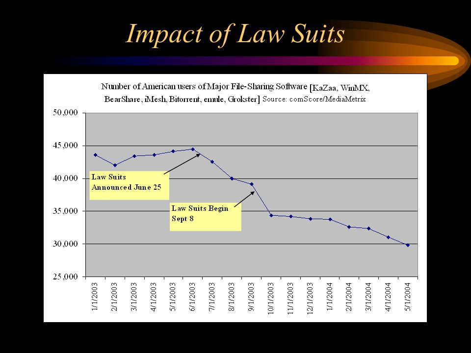 Impact of Law Suits