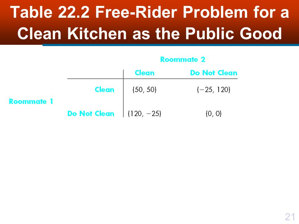 21 Table 22.2 Free-Rider Problem for a Clean Kitchen as the Public Good