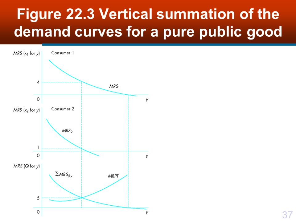 37 Figure 22.3 Vertical summation of the demand curves for a pure public good