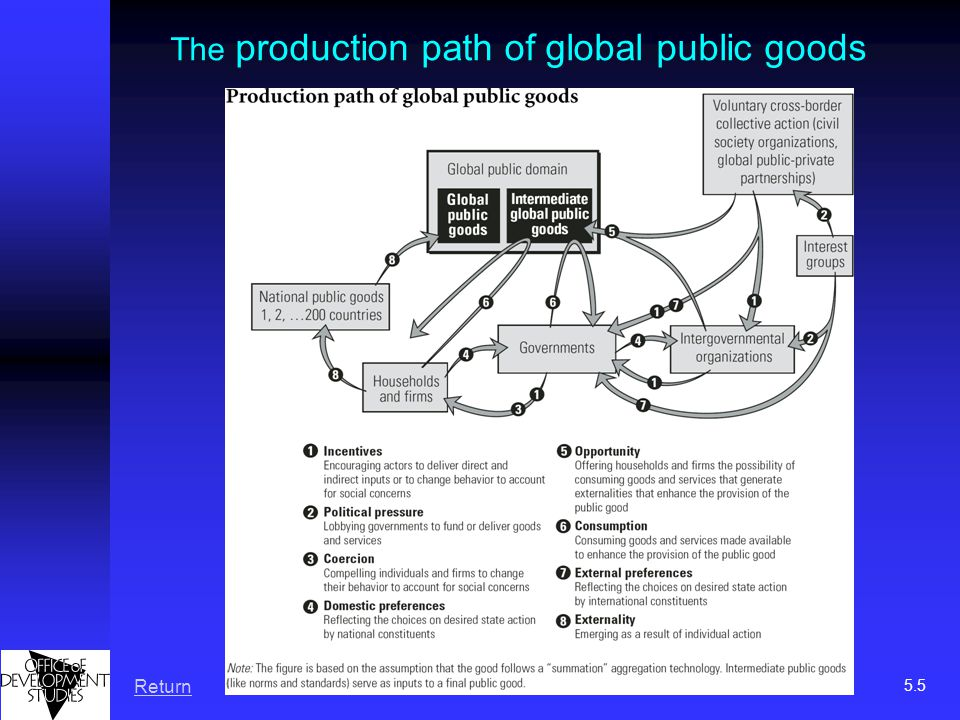 The production path of global public goods Return 5.5