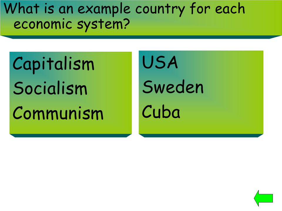 What is an example country for each economic system? Capitalism Socialism Communism USA Sweden Cuba