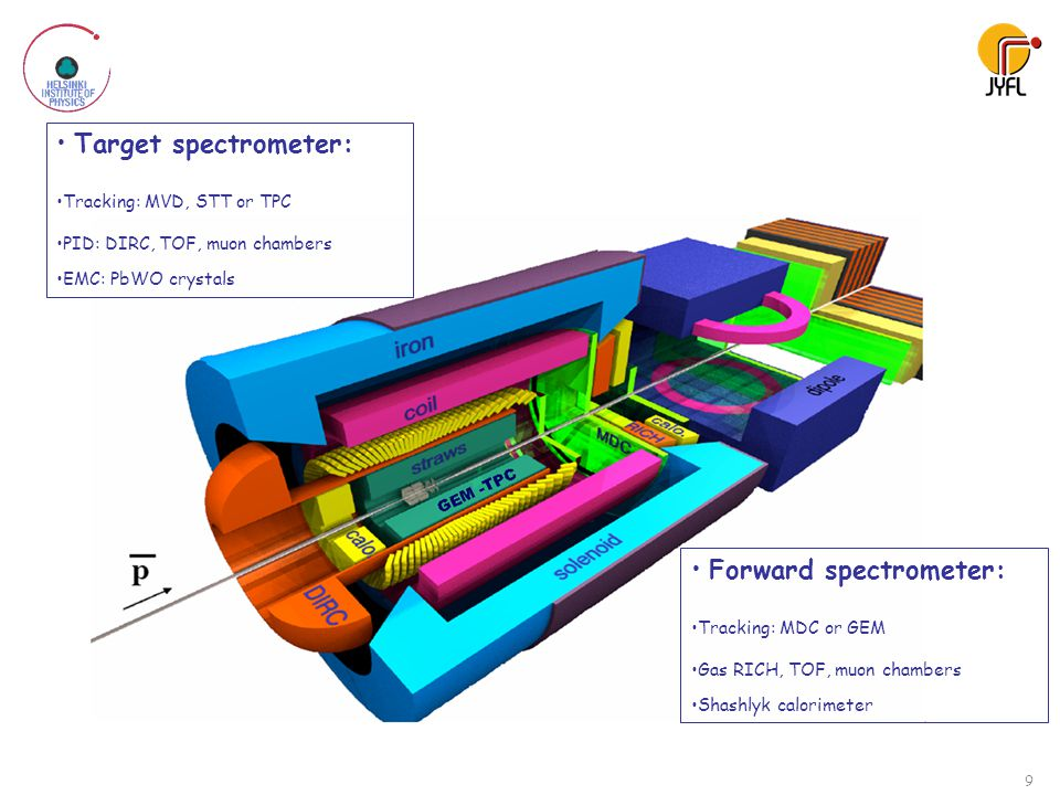 Target spectrometer: Tracking: MVD, STT or TPC PID: DIRC, TOF, muon chambers EMC: PbWO crystals Forward spectrometer: Tracking: MDC or GEM Gas RICH, T