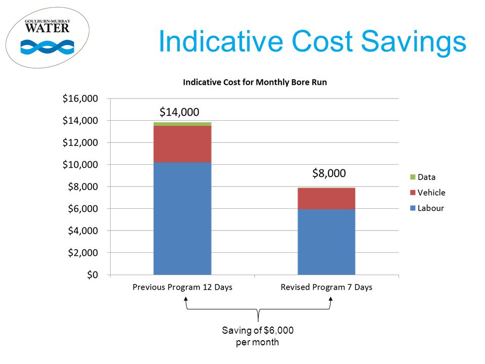 Indicative Cost Savings Saving of $6,000 per month