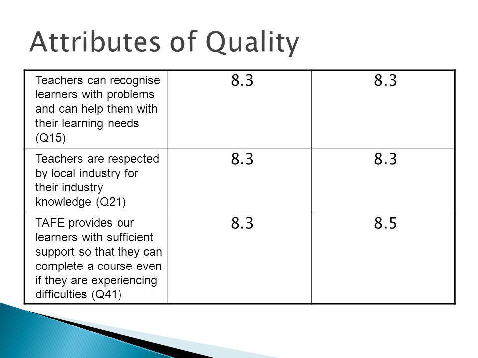 Teachers can recognise learners with problems and can help them with their learning needs (Q15) 8.3 Teachers are respected by local industry for their industry knowledge (Q21) 8.3 TAFE provides our learners with sufficient support so that they can complete a course even if they are experiencing difficulties (Q41)