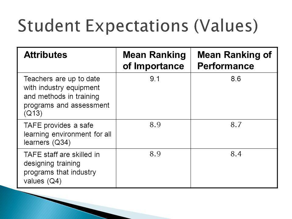 AttributesMean Ranking of Importance Mean Ranking of Performance Teachers are up to date with industry equipment and methods in training programs and assessment (Q13) TAFE provides a safe learning environment for all learners (Q34) TAFE staff are skilled in designing training programs that industry values (Q4)