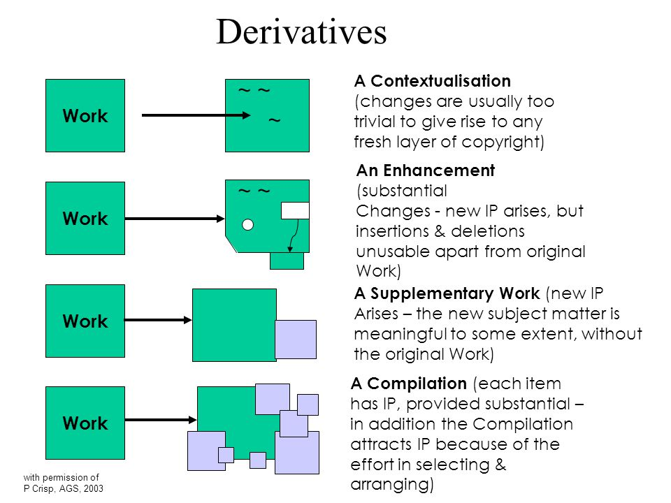 Derivatives Work ~ A Contextualisation (changes are usually too trivial to give rise to any fresh layer of copyright) An Enhancement (substantial Changes - new IP arises, but insertions & deletions unusable apart from original Work) A Supplementary Work (new IP Arises – the new subject matter is meaningful to some extent, without the original Work) A Compilation (each item has IP, provided substantial – in addition the Compilation attracts IP because of the effort in selecting & arranging) ~ with permission of P Crisp, AGS, 2003