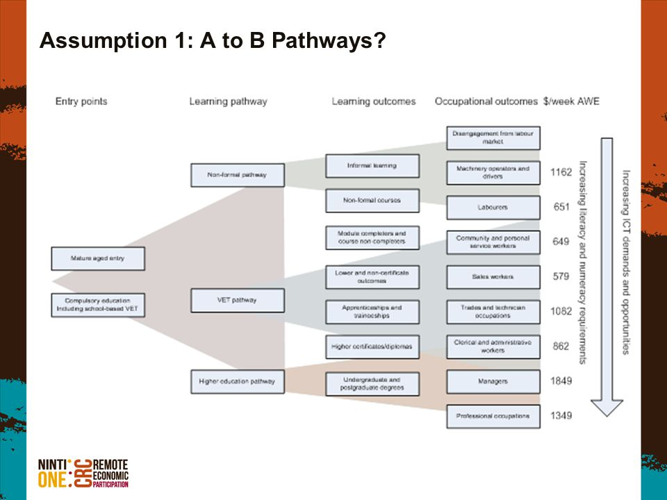 Assumption 1: A to B Pathways?