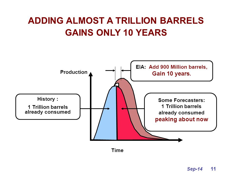 Sep-14 11 Time Production History : 1 Trillion barrels already consumed Some Forecasters: 1 Trillion barrels already consumed peaking about now EIA: A