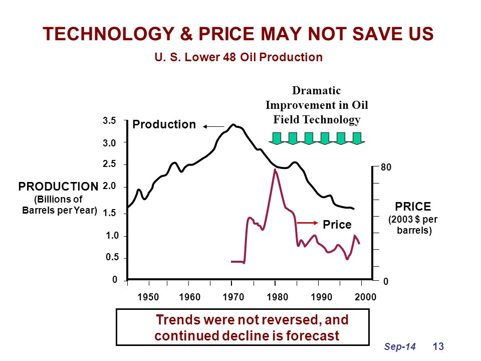 Sep-14 13 TECHNOLOGY & PRICE MAY NOT SAVE US U. S. Lower 48 Oil Production 3.5 3.0 2.5 2.0 1.5 1.0 0.5 0 80 0 Production Price Dramatic Improvement in