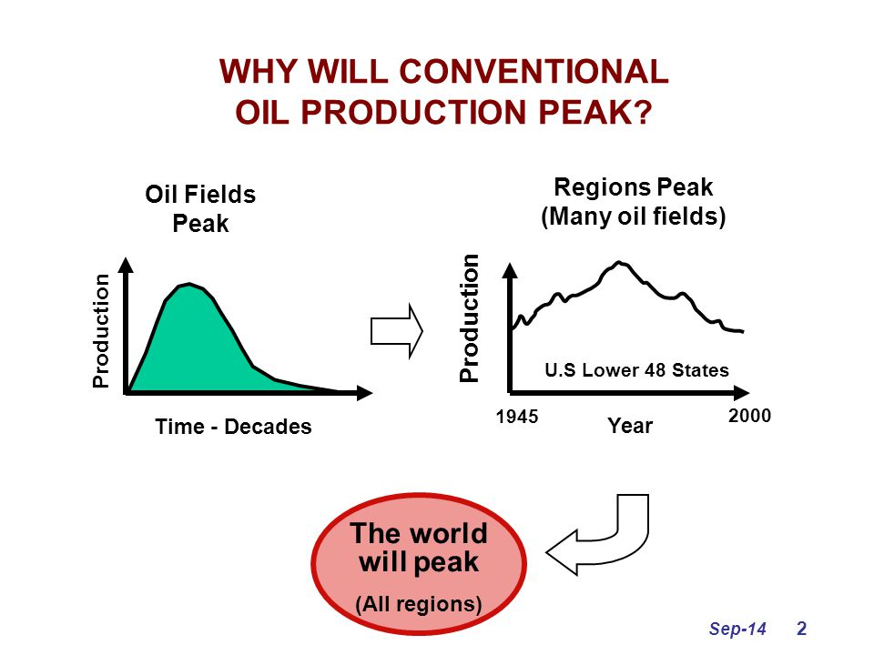 Sep-14 2 WHY WILL CONVENTIONAL OIL PRODUCTION PEAK? Time - Decades Production Oil Fields Peak 1945 2000 Year Production U.S Lower 48 States The world