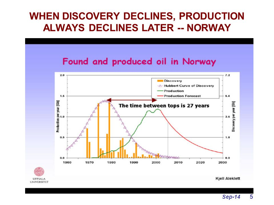 Sep-14 5 WHEN DISCOVERY DECLINES, PRODUCTION ALWAYS DECLINES LATER -- NORWAY