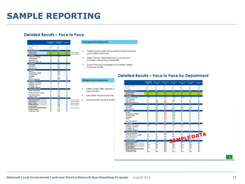 13National Local Government Customer Service Network Benchmarking Program · August 2014 SAMPLE REPORTING SAMPLE DATA