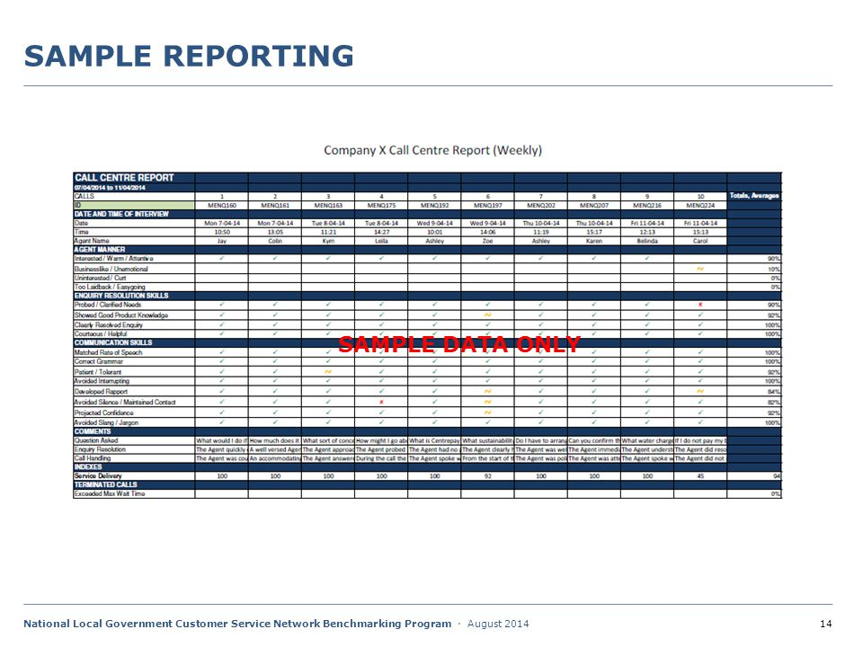 14National Local Government Customer Service Network Benchmarking Program · August 2014 SAMPLE REPORTING SAMPLE DATA ONLY