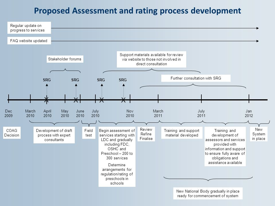 Dec 2009 March 2010 April 2010 May 2010 June 2010 July 2010 Nov 2010 March 2011 July 2011 Jan 2012 X XXX SRG Further consultation with SRG Stakeholder forums Proposed Assessment and rating process development COAG Decision Development of draft process with expert consultants Field test Begin assessment of services starting with LDC and gradually including FDC, OSHC and Preschool – 200 to 300 services Determine arrangements for regulation/rating of preschools in schools Review Refine Finalise Training and support material developed Training and development of assessors and services provided with information and support to ensure fully aware of obligations and assistance available New System in place New National Body gradually in place ready for commencement of system Support materials available for review via website to those not involved in direct consultation Regular update on progress to services FAQ website updated