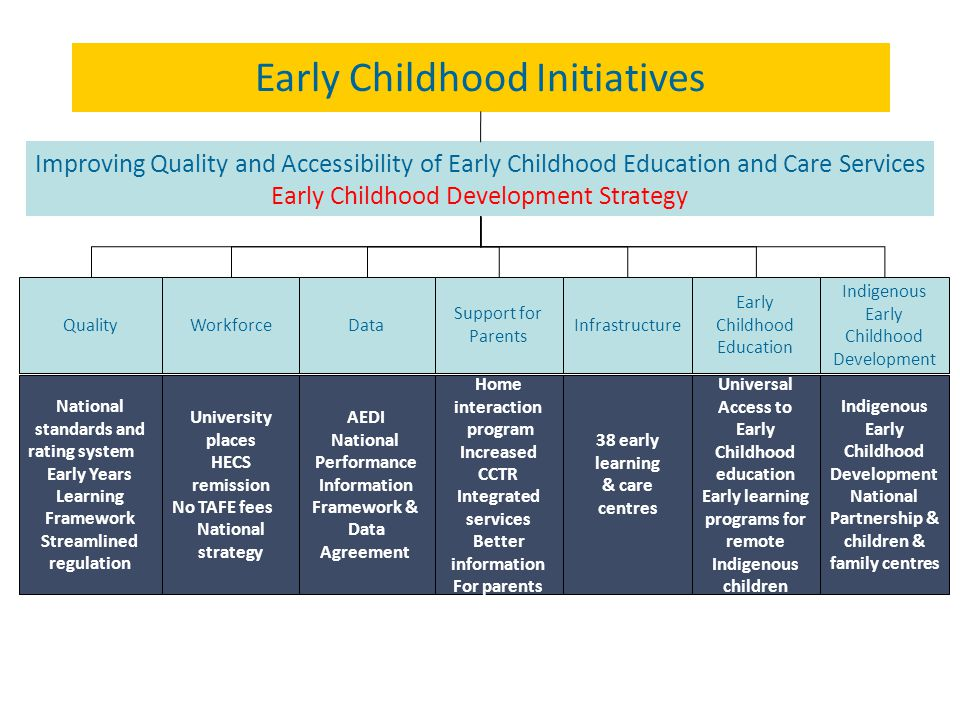 Improving Quality and Accessibility of Early Childhood Education and Care Services Early Childhood Development Strategy WorkforceData Early Childhood Initiatives National standards and rating system Early Years Learning Framework Streamlined regulation Home interaction program Increased CCTR Integrated services Better information For parents AEDI National Performance Information Framework & Data Agreement University places HECS remission No TAFE fees National strategy QualityInfrastructure Support for Parents 38 early learning & care centres Early Childhood Education Universal Access to Early Childhood education Early learning programs for remote Indigenous children Indigenous Early Childhood Development Indigenous Early Childhood Development National Partnership & children & family centres