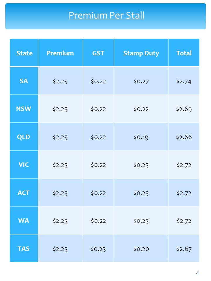 Premium Per Stall 4 StatePremiumGSTStamp DutyTotal SA$2.25$0.22$0.27$2.74 NSW$2.25$0.22 $2.69 QLD$2.25$0.22$0.19$2.66 VIC$2.25$0.22$0.25$2.72 ACT$2.25