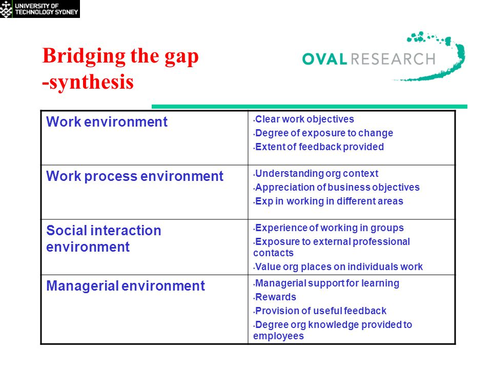 Bridging the gap -synthesis Work environment Clear work objectives Degree of exposure to change Extent of feedback provided Work process environment Understanding org context Appreciation of business objectives Exp in working in different areas Social interaction environment Experience of working in groups Exposure to external professional contacts Value org places on individuals work Managerial environment Managerial support for learning Rewards Provision of useful feedback Degree org knowledge provided to employees
