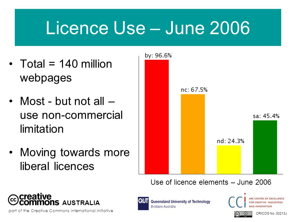 Licence Use – June 2006 Total = 140 million webpages Most - but not all – use non-commercial limitation Moving towards more liberal licences AUSTRALIA part of the Creative Commons international initiative Use of licence elements – June 2006 CRICOS No.