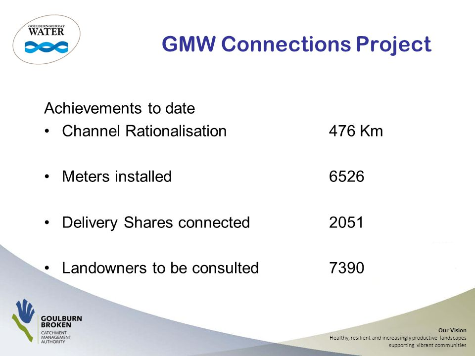 Our Vision Healthy, resilient and increasingly productive landscapes supporting vibrant communities GMW Connections Project Achievements to date Channel Rationalisation476 Km Meters installed6526 Delivery Shares connected2051 Landowners to be consulted7390