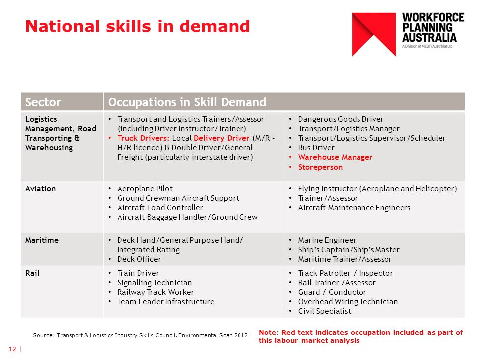National skills in demand 12 | SectorOccupations in Skill Demand Logistics Management, Road Transporting & Warehousing Transport and Logistics Trainer