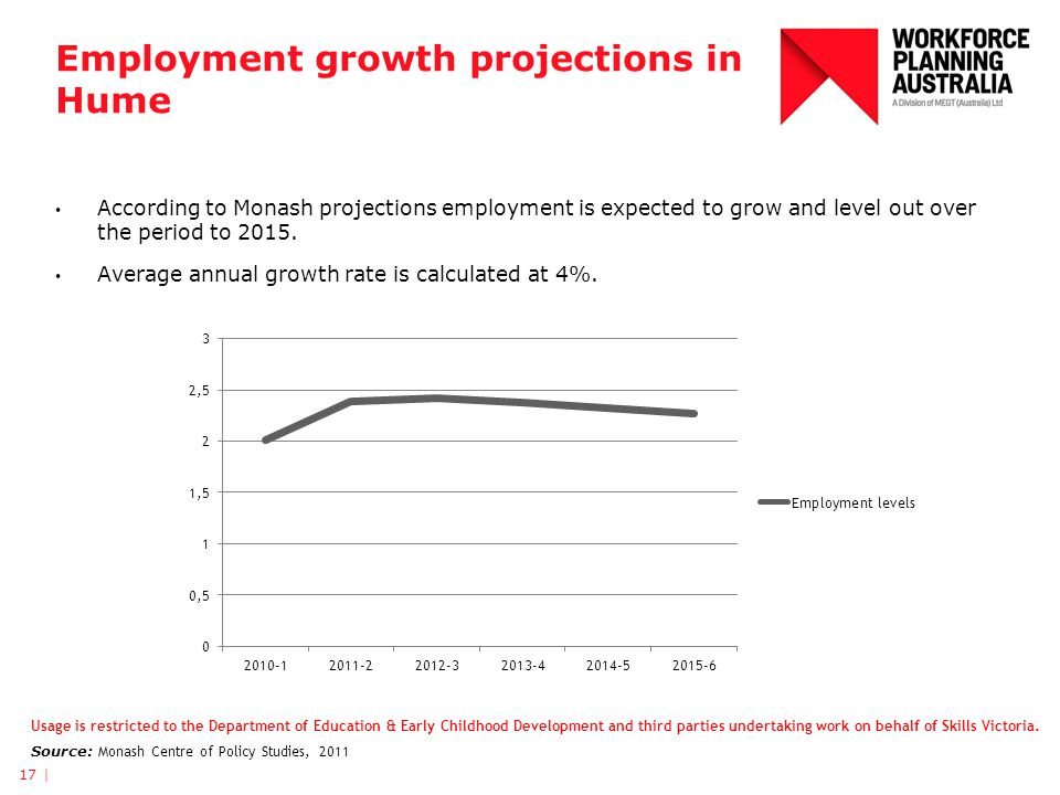 Employment growth projections in Hume According to Monash projections employment is expected to grow and level out over the period to 2015. Average an