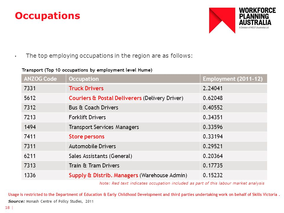 Occupations The top employing occupations in the region are as follows: 18 | ANZOG CodeOccupationEmployment (2011-12) 7331Truck Drivers2.24041 5612Cou