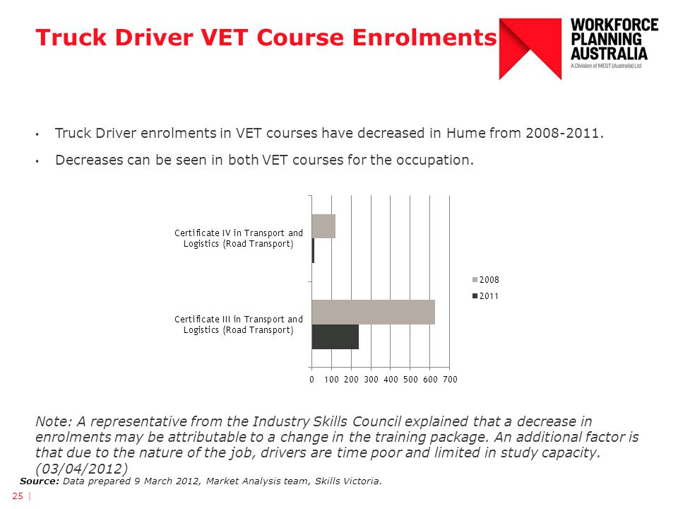 Truck Driver VET Course Enrolments 25 | Source: Data prepared 9 March 2012, Market Analysis team, Skills Victoria. Truck Driver enrolments in VET cour
