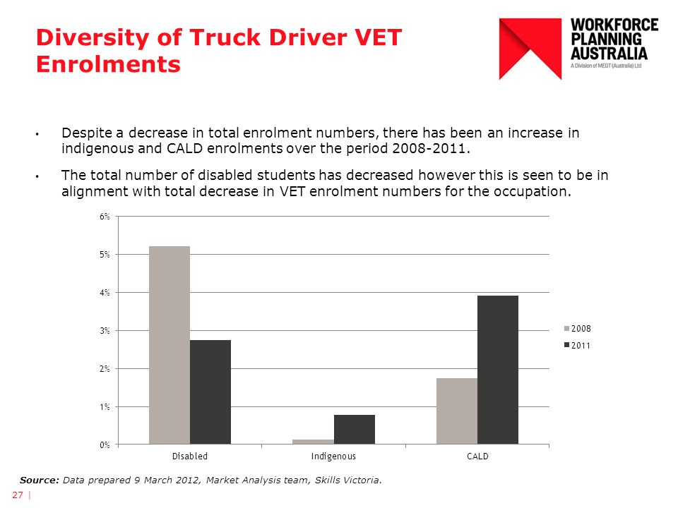 Diversity of Truck Driver VET Enrolments 27 | Source: Data prepared 9 March 2012, Market Analysis team, Skills Victoria. Despite a decrease in total e