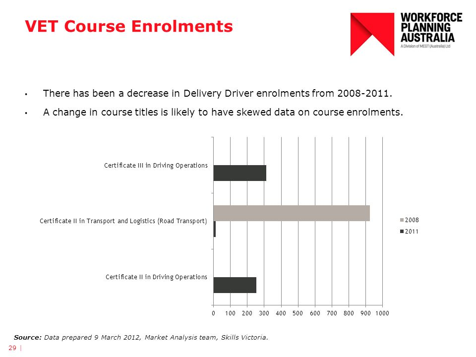 VET Course Enrolments 29 | Source: Data prepared 9 March 2012, Market Analysis team, Skills Victoria. There has been a decrease in Delivery Driver enr