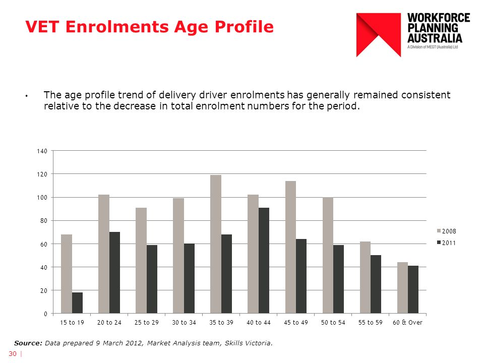 VET Enrolments Age Profile 30 | Source: Data prepared 9 March 2012, Market Analysis team, Skills Victoria. The age profile trend of delivery driver en