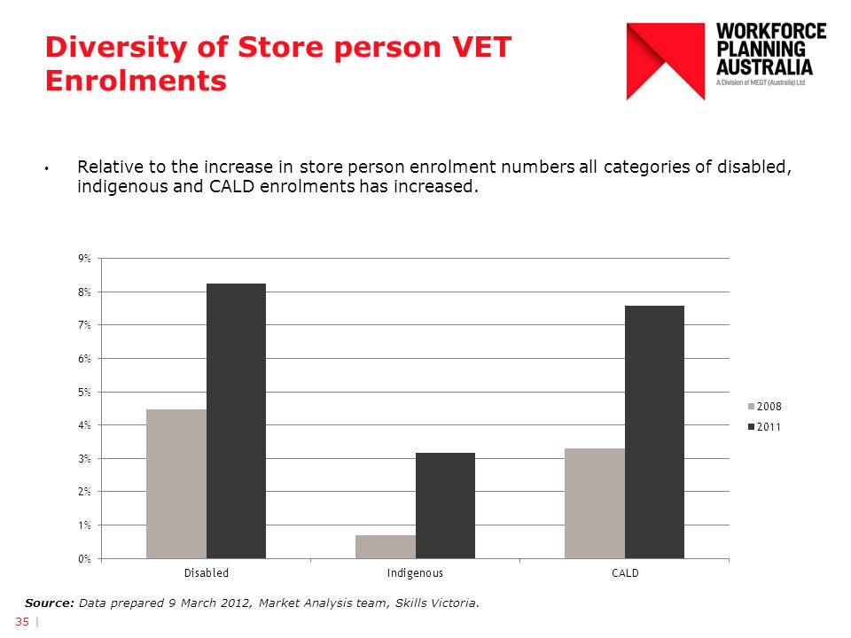 Diversity of Store person VET Enrolments 35 | Source: Data prepared 9 March 2012, Market Analysis team, Skills Victoria. Relative to the increase in s