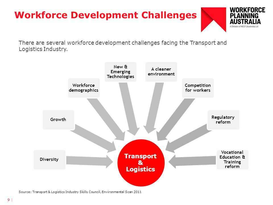 Workforce Development Challenges 9 | Transport & Logistics DiversityGrowth Workforce demographics New & Emerging Technologies A cleaner environment Competition for workers Regulatory reform Vocational Education & Training reform Source: Transport & Logistics Industry Skills Council, Environmental Scan 2011 There are several workforce development challenges facing the Transport and Logistics Industry.