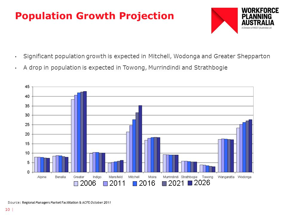 Population Growth Projection Significant population growth is expected in Mitchell, Wodonga and Greater Shepparton A drop in population is expected in