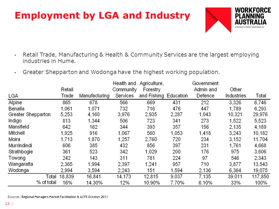 Employment by LGA and Industry 13 | Retail Trade, Manufacturing & Health & Community Services are the largest employing industries in Hume. Greater Sh