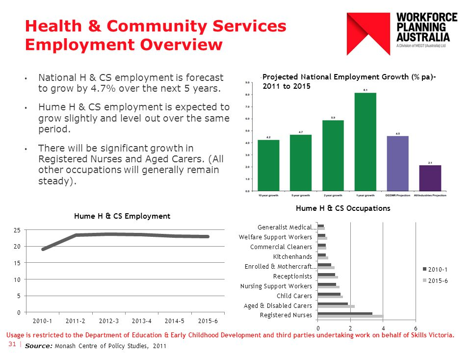 Health & Community Services Employment Overview National H & CS employment is forecast to grow by 4.7% over the next 5 years.