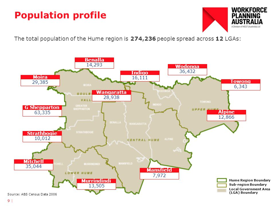 Population Growth Projection Significant population growth is expected in Mitchell, Wodonga and Greater Shepparton A drop in population is expected in Towong, Murrindindi and Strathbogie 10 | Source: Regional Managers Market Facilitation & ACFE October 2011
