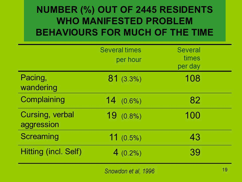 19 NUMBER (%) OUT OF 2445 RESIDENTS WHO MANIFESTED PROBLEM BEHAVIOURS FOR MUCH OF THE TIME Several times per hour Several times per day Pacing, wandering 81 (3.3%) 108 Complaining 14 (0.6%) 82 Cursing, verbal aggression 19 (0.8%) 100 Screaming 11 (0.5%) 43 Hitting (incl.