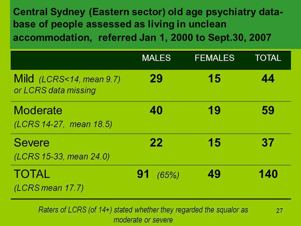 27 Central Sydney (Eastern sector) old age psychiatry data- base of people assessed as living in unclean accommodation, referred Jan 1, 2000 to Sept.30, 2007 MALESFEMALESTOTAL Mild (LCRS<14, mean 9.7) or LCRS data missing 291544 Moderate (LCRS 14-27, mean 18.5) 401959 Severe (LCRS 15-33, mean 24.0) 221537 TOTAL (LCRS mean 17.7) 91 (65%) 49140 Raters of LCRS (of 14+) stated whether they regarded the squalor as moderate or severe