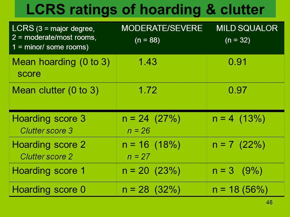 46 LCRS ratings of hoarding & clutter LCRS (3 = major degree, 2 = moderate/most rooms, 1 = minor/ some rooms) MODERATE/SEVERE (n = 88) MILD SQUALOR (n = 32) Mean hoarding (0 to 3) score 1.43 0.91 Mean clutter (0 to 3) 1.72 0.97 Hoarding score 3 Clutter score 3 n = 24 (27%) n = 26 n = 4 (13%) Hoarding score 2 Clutter score 2 n = 16 (18%) n = 27 n = 7 (22%) Hoarding score 1 n = 20 (23%) n = 3 (9%) Hoarding score 0 n = 28 (32%) n = 18 (56%)